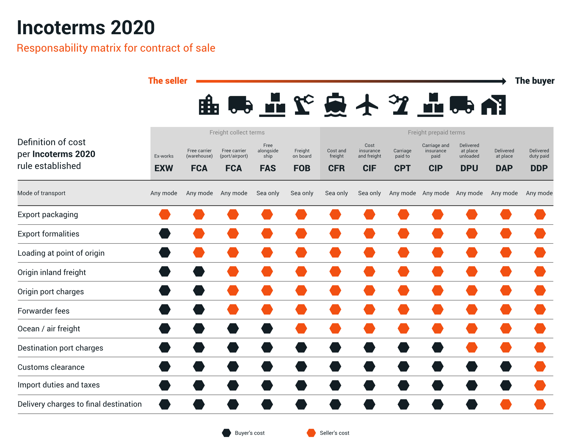 Incoterms 2020 - PARTTEAM & OEMKIOSKS