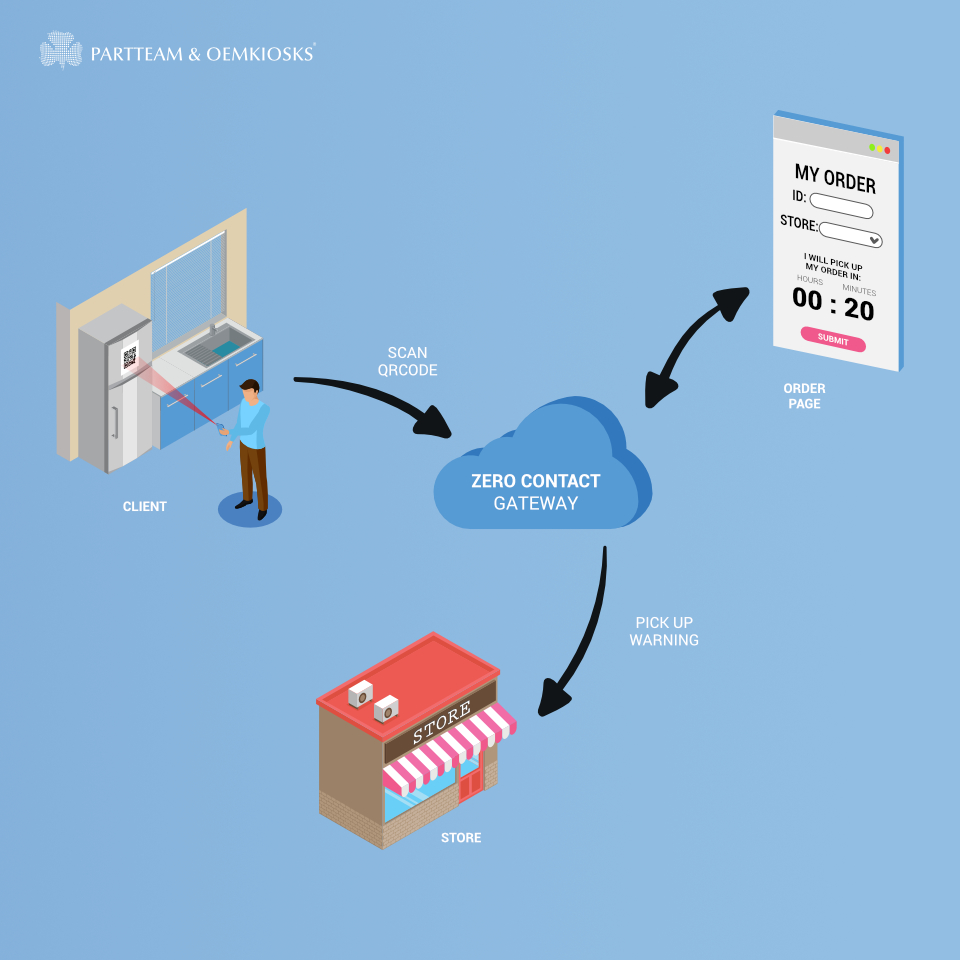 Zero Contact Gateway: Buying and collecting orders is simpler